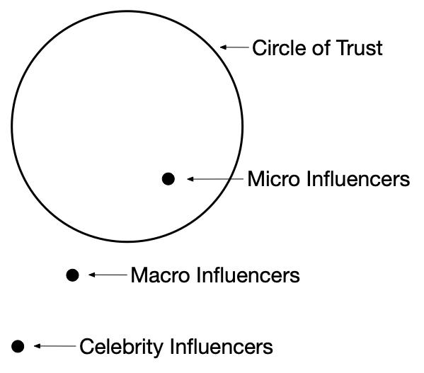 CircleOfTrust-MicroInfluencers